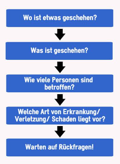 """Erste Hilfe Leistungen - Die 5 """"Ws"""""""